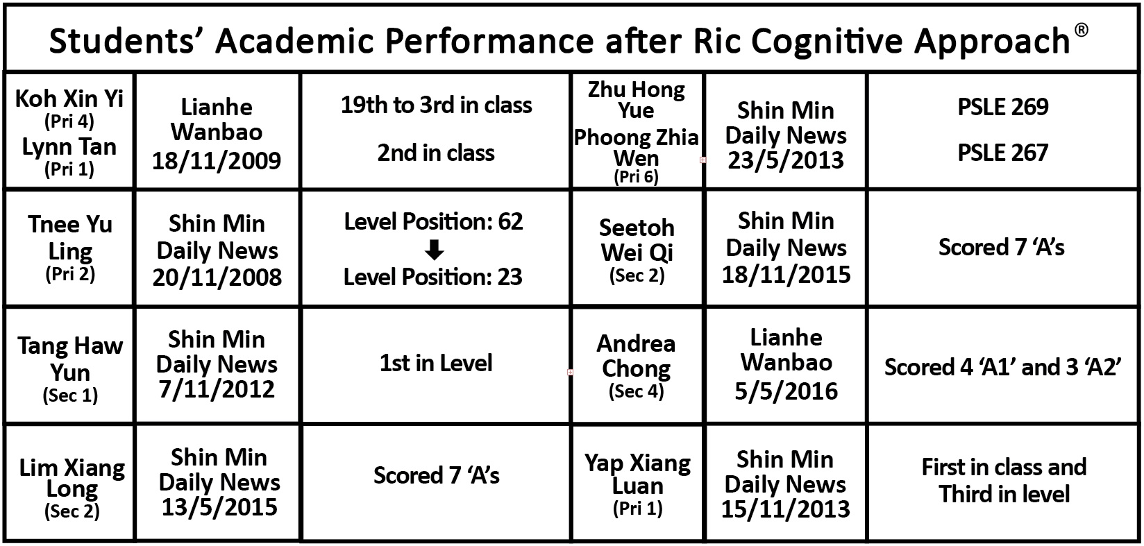 Improvement in Academic Performance after Cognitive Training Singapore