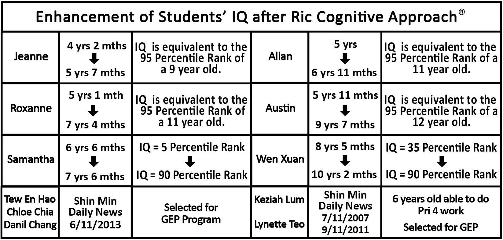 IQ Improvement after Cognitive Training Singapore