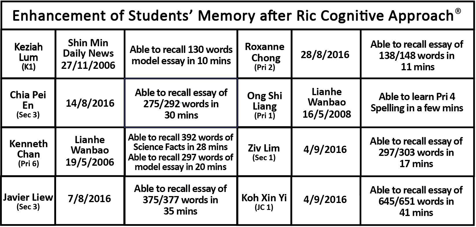 cognitive training singapore to improve iq memory and academics iq improvement after cognitive training singapore memory improvement after cognitive training singapore